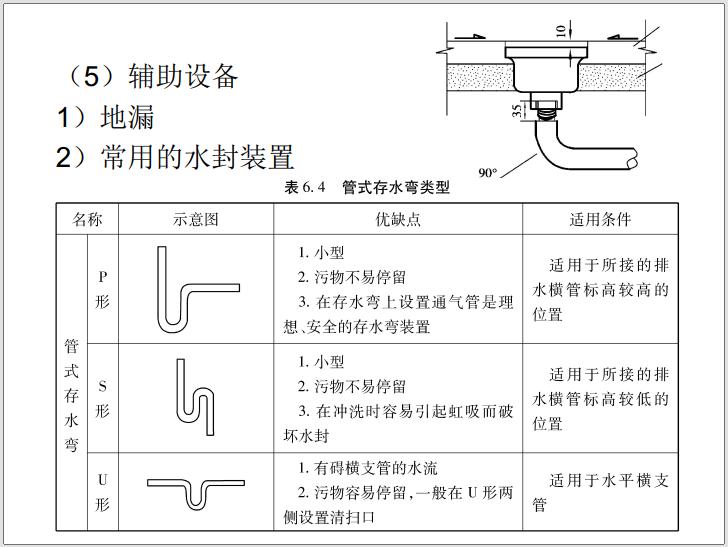 建筑设备安装工程识图与施工工艺(2021年)_3