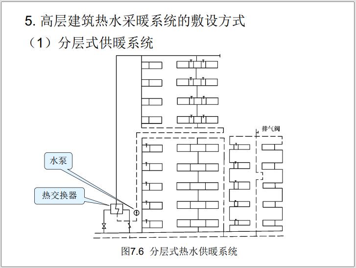 建筑设备安装工程识图与施工工艺(2021年)_5