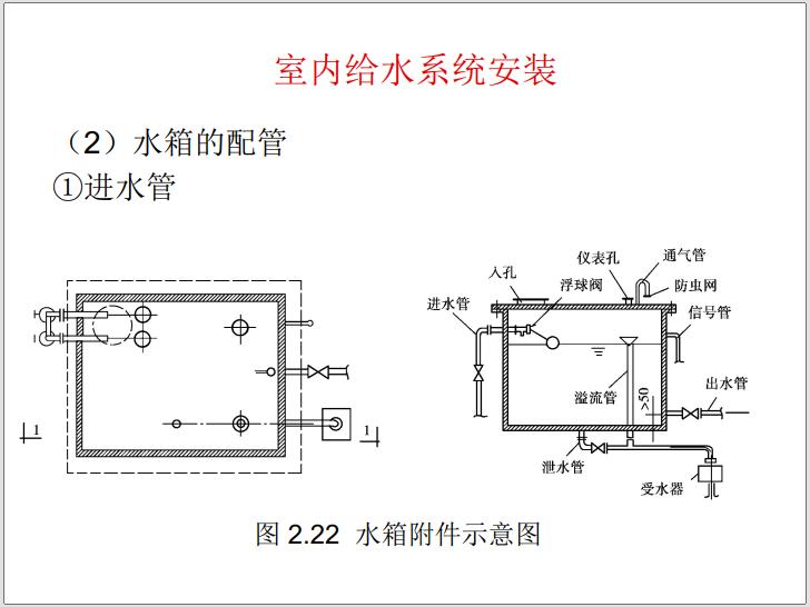 建筑设备安装工程识图与施工工艺(2021年)_10