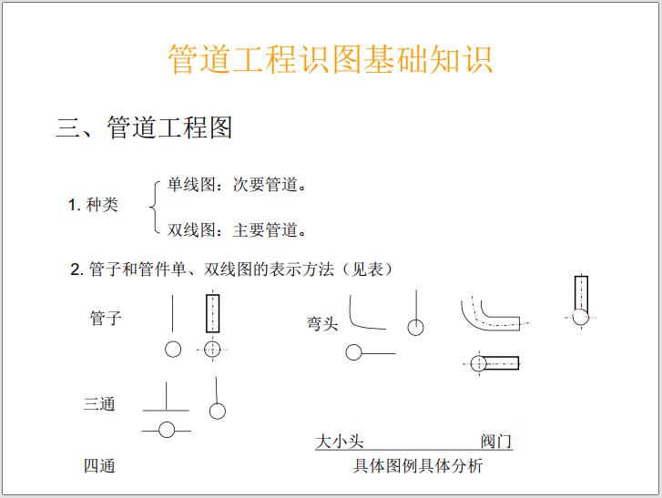 建筑设备安装工程识图与施工工艺(2021年)_7