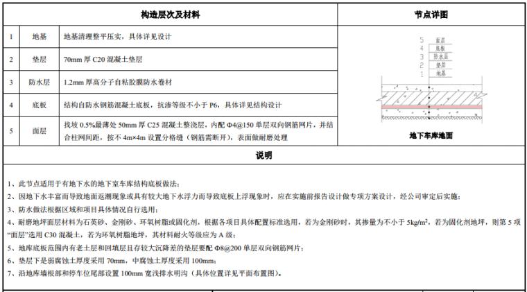 知名地产建筑构造做法图集(103页,2019年)_2