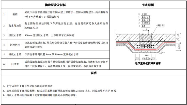 知名地产建筑构造做法图集(103页,2019年)_3