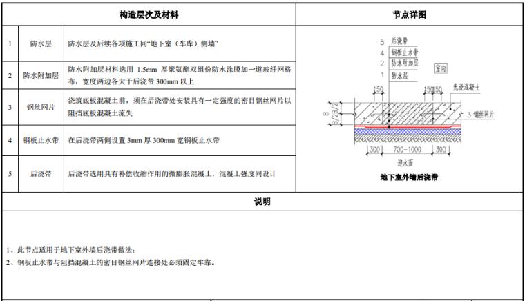 知名地产建筑构造做法图集(103页,2019年)_4