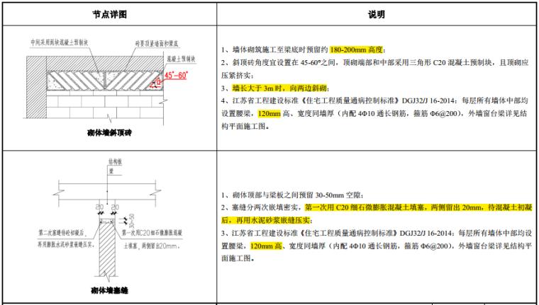 知名地产建筑构造做法图集(103页,2019年)_8