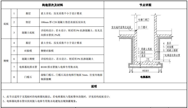 知名地产建筑构造做法图集(103页,2019年)_5