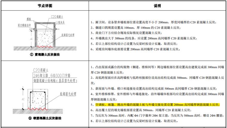 知名地产建筑构造做法图集(103页,2019年)_6