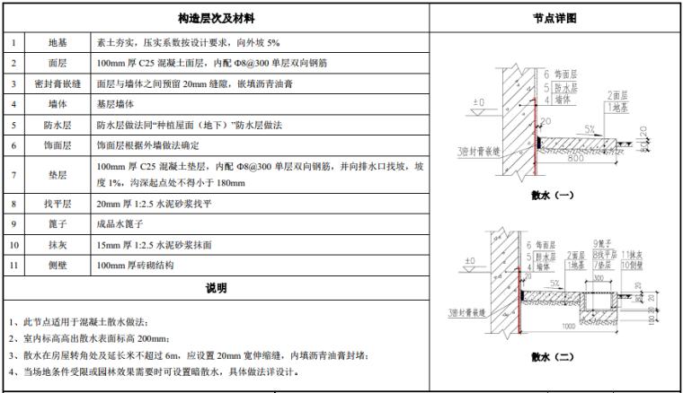 知名地产建筑构造做法图集(103页,2019年)_9