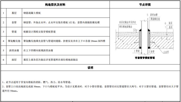 知名地产建筑构造做法图集(103页,2019年)_10