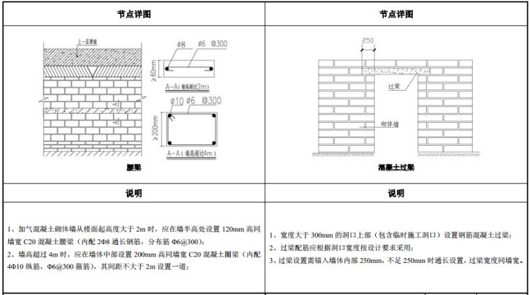 知名地产建筑构造做法图集(103页,2019年)_7