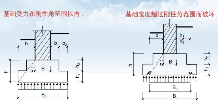 钢筋工程基础知识培训及钢筋图集详解2021_8