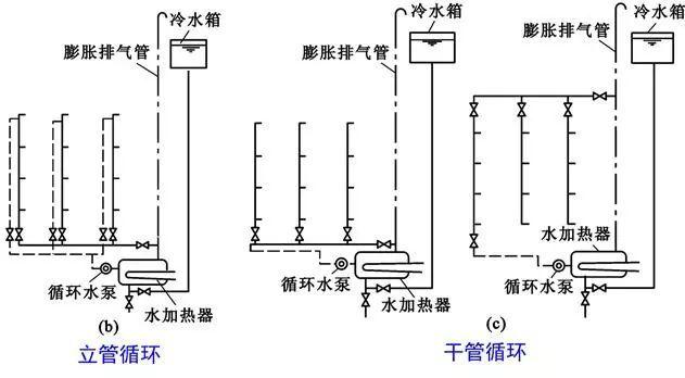 [给水、排水、消防水]系统原理及识图方法_30