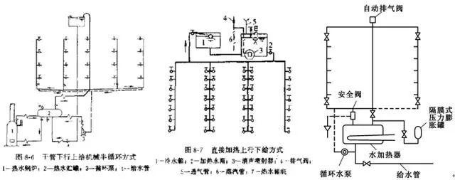 [给水、排水、消防水]系统原理及识图方法_32