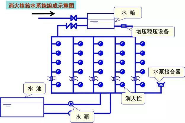 [给水、排水、消防水]系统原理及识图方法_36