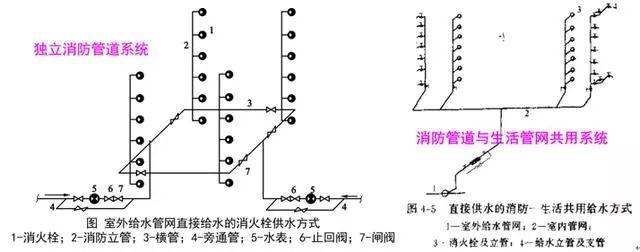 [给水、排水、消防水]系统原理及识图方法_37