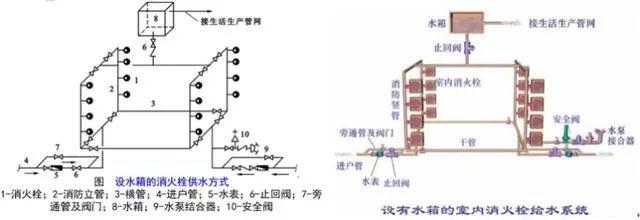[给水、排水、消防水]系统原理及识图方法_38