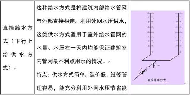 [给水、排水、消防水]系统原理及识图方法_4
