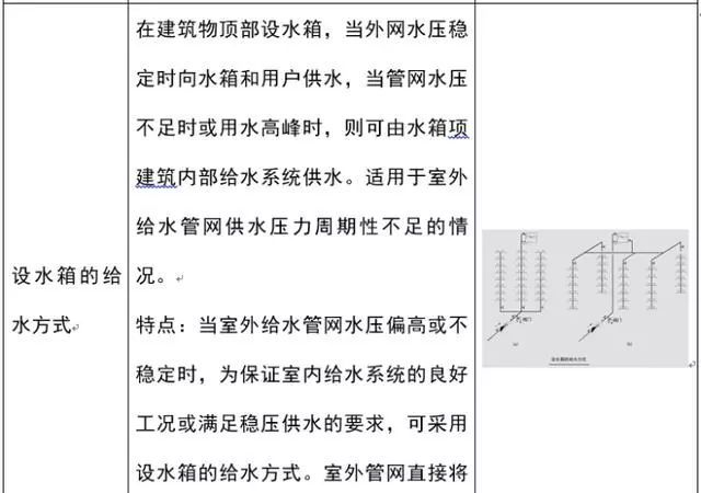 [给水、排水、消防水]系统原理及识图方法_6