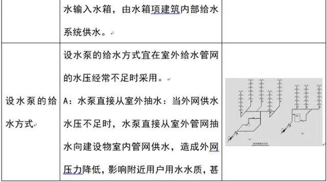 [给水、排水、消防水]系统原理及识图方法_7