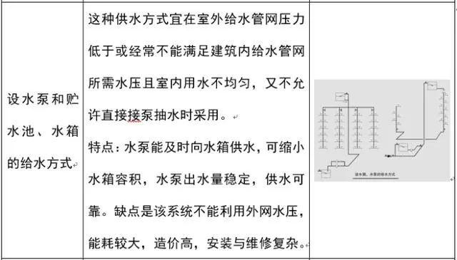 [给水、排水、消防水]系统原理及识图方法_9