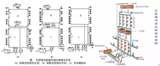[给水、排水、消防水]系统原理及识图方法_41