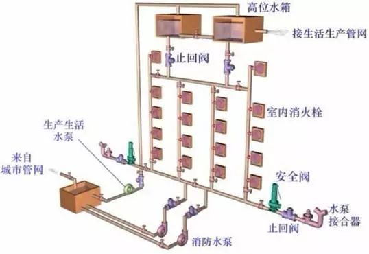 [给水、排水、消防水]系统原理及识图方法_40