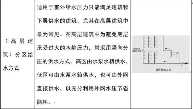 [给水、排水、消防水]系统原理及识图方法_12
