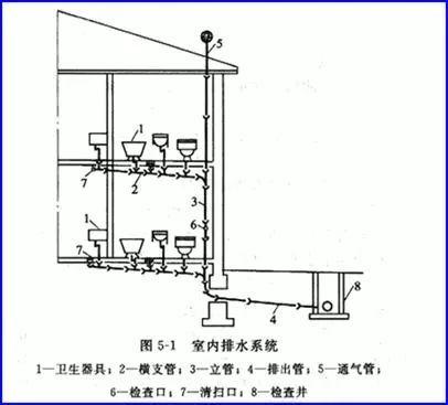 [给水、排水、消防水]系统原理及识图方法_15