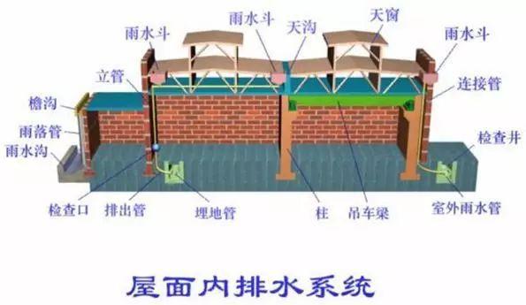 [给水、排水、消防水]系统原理及识图方法_19