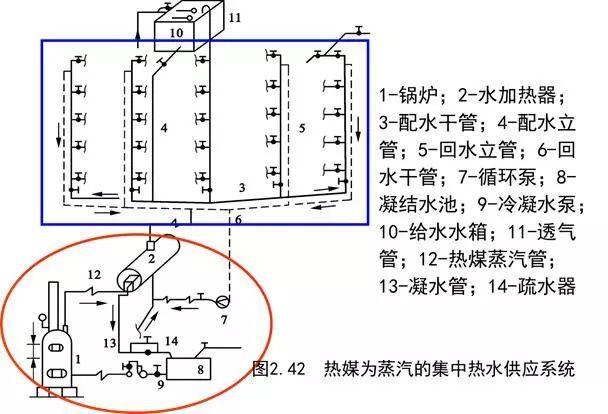 [给水、排水、消防水]系统原理及识图方法_21