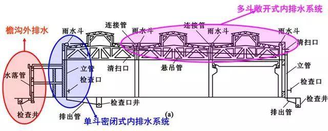 [给水、排水、消防水]系统原理及识图方法_20