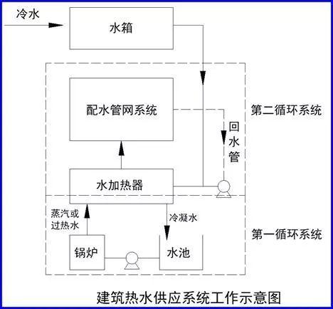 [给水、排水、消防水]系统原理及识图方法_23