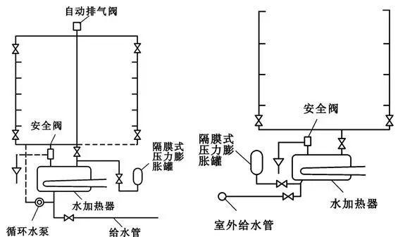 [给水、排水、消防水]系统原理及识图方法_25
