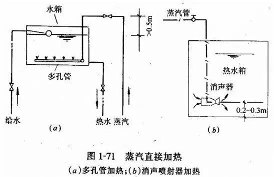 [给水、排水、消防水]系统原理及识图方法_26
