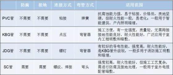 4种常用的电线导管PVC/KBG/JDG/SC210117_1