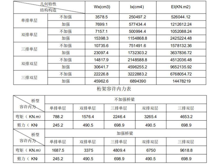 [浙江]大桥贝雷梁支架计算书(案例)PDF(31P)_3