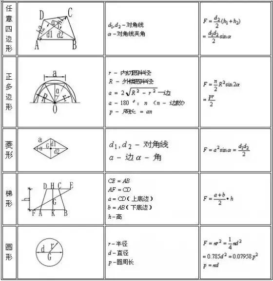 建筑行业计算公式合集(附图表),人手一份-图片
