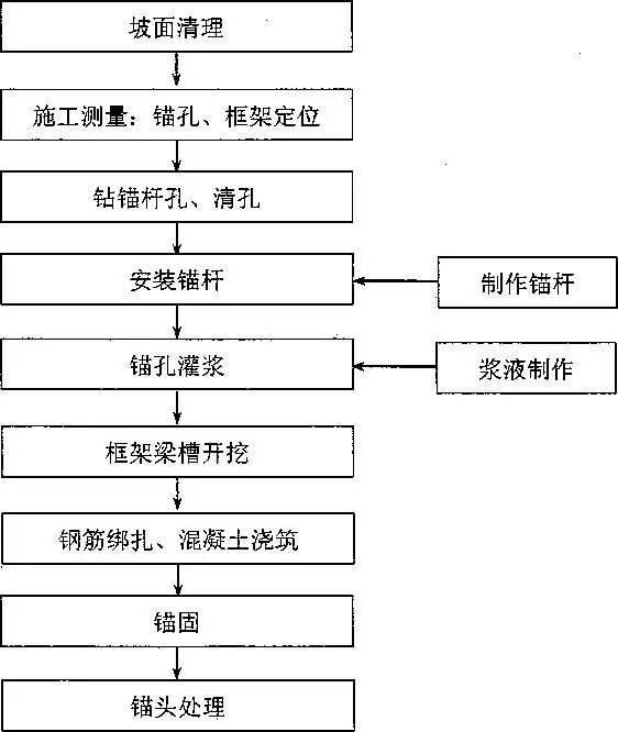 边坡锚固锚杆框架和预应力锚索标准化施工图_2