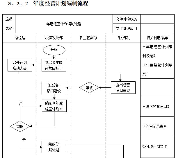 [一键下载]15套房地产项目精细化管理合集_5