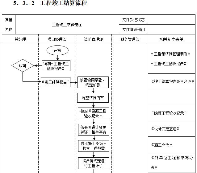 [一键下载]15套房地产项目精细化管理合集_2