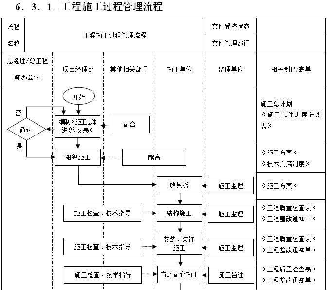 [一键下载]15套房地产项目精细化管理合集_3