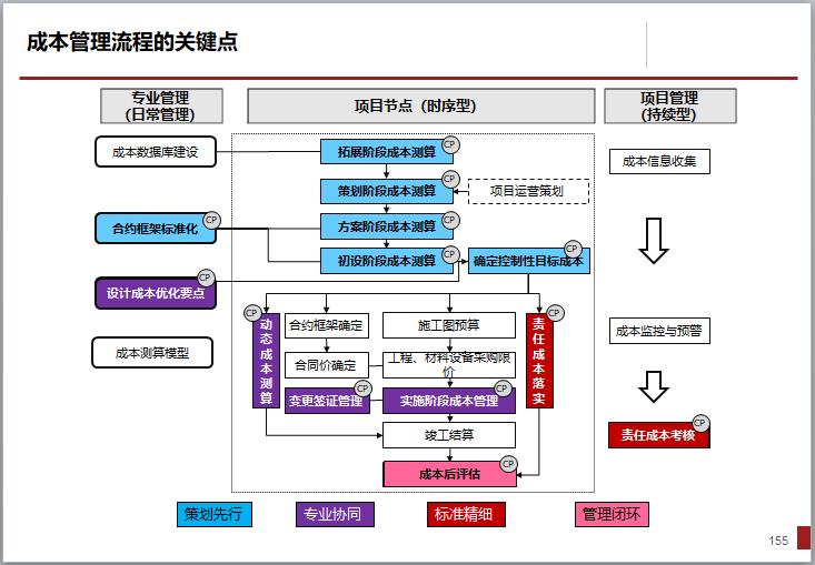 [一键下载]15套房地产项目精细化管理合集_7