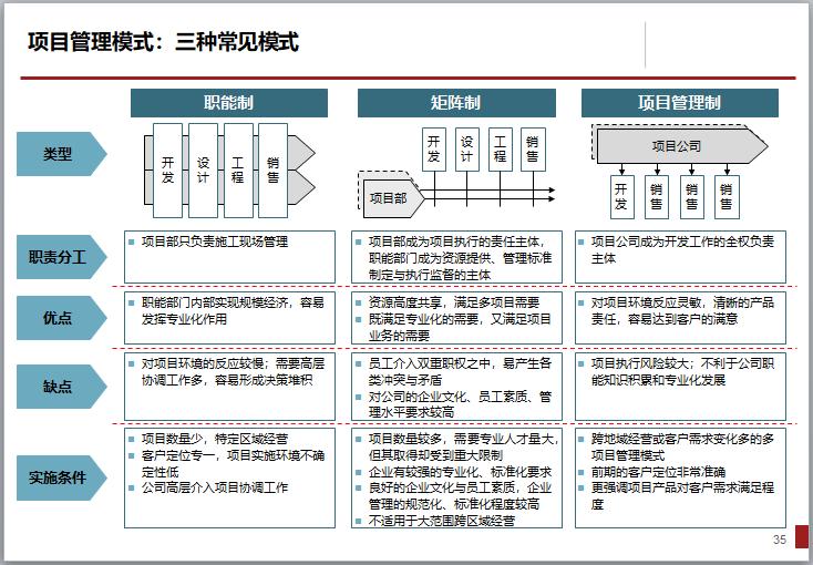 [一键下载]15套房地产项目精细化管理合集_8