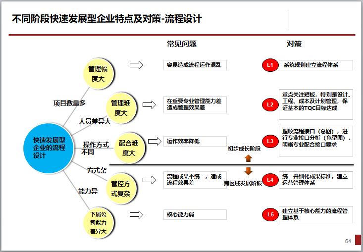 [一键下载]15套房地产项目精细化管理合集_9