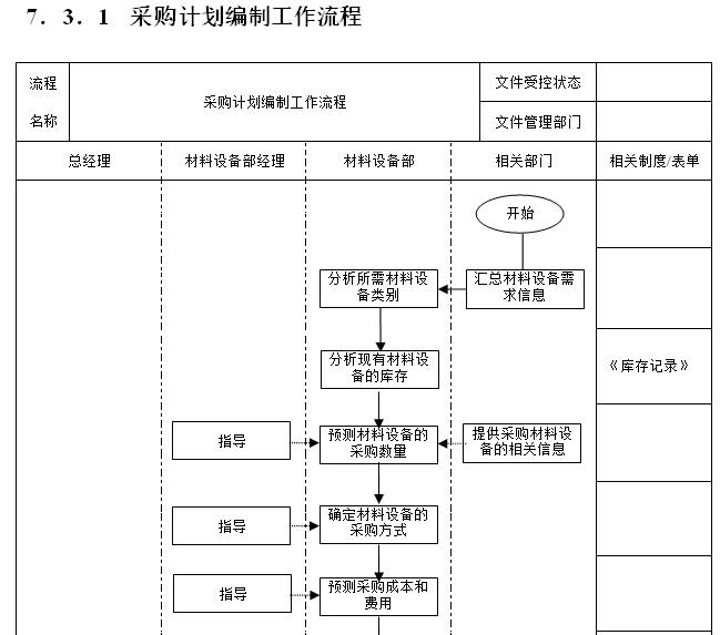 [一键下载]15套房地产项目精细化管理合集_6