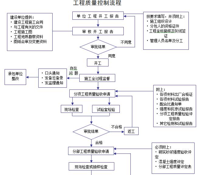 [一键下载]25套监理工作流程及工作交底_4