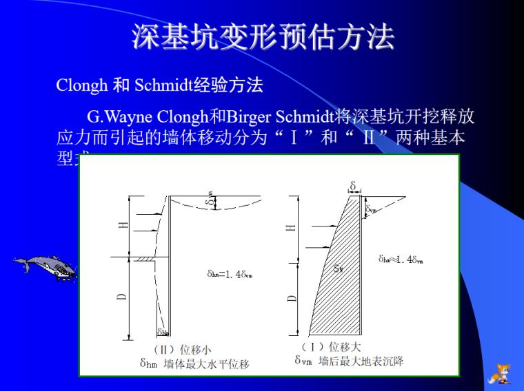 基坑变形估算119P(坑围地层移动性估算方法)_1