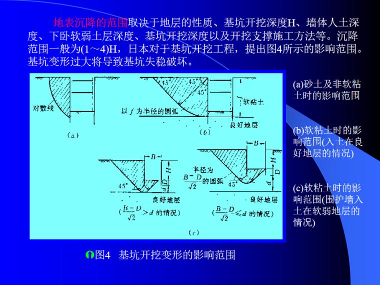 基坑变形估算119P(坑围地层移动性估算方法)_8