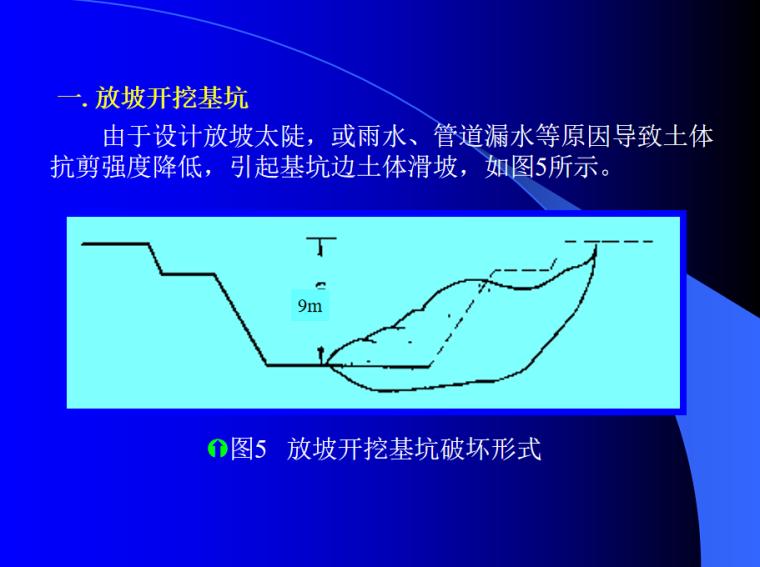 基坑变形估算119P(坑围地层移动性估算方法)_4