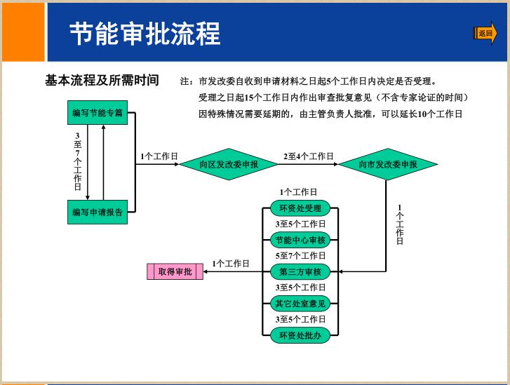 [北京]房地产二级开发流程简介(94页)_4