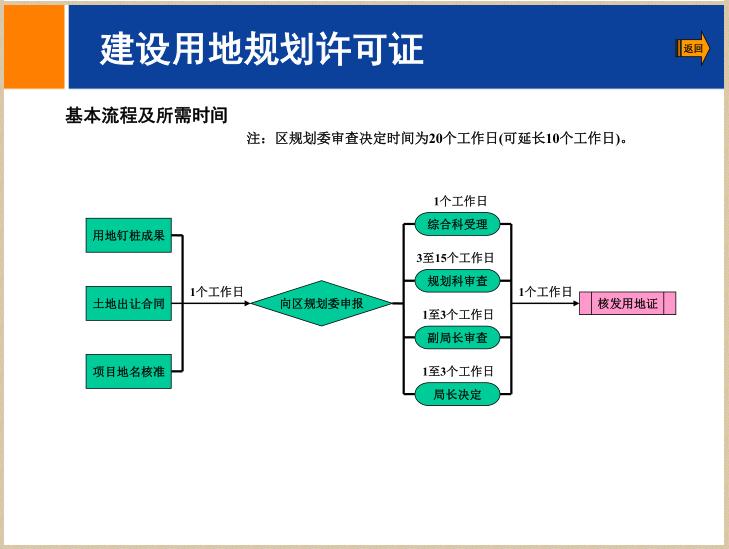 [北京]房地产二级开发流程简介(94页)_3